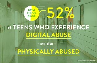 52% of teens who experience digital abuse also experience physical abuse